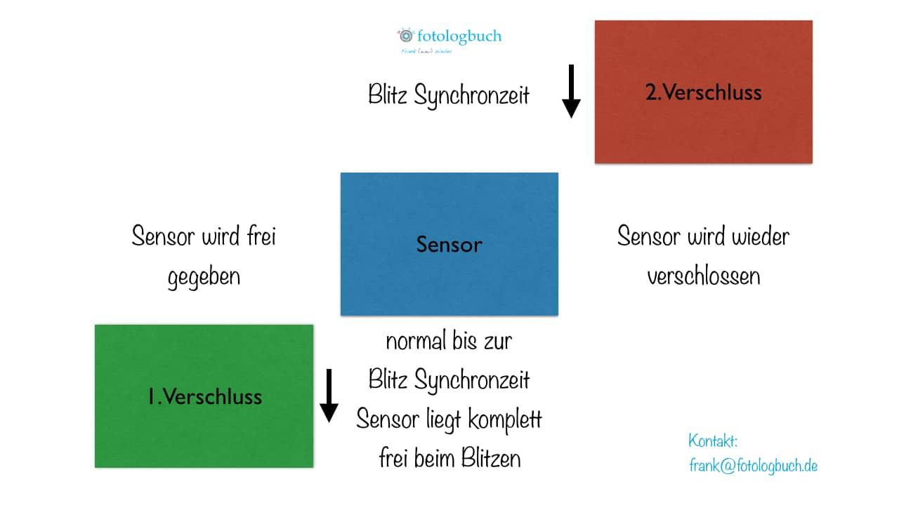 Kurzzeitsynchronistation bis 1/250s, (Foto copyright - Frank Weber - Berlin - fotologbuch.de)
