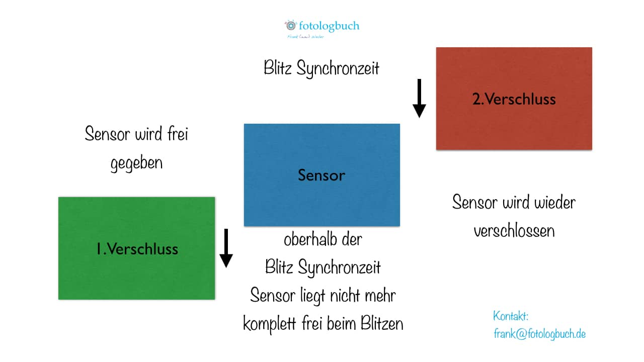 Kurzzeitsynchronistation kürzer als 1/250s, (Foto copyright - Frank Weber - Berlin - fotologbuch.de)