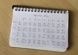 Schärfentiefe Tabelle ergänzt – jetzt neu inkl. Micro-Four-Thirds