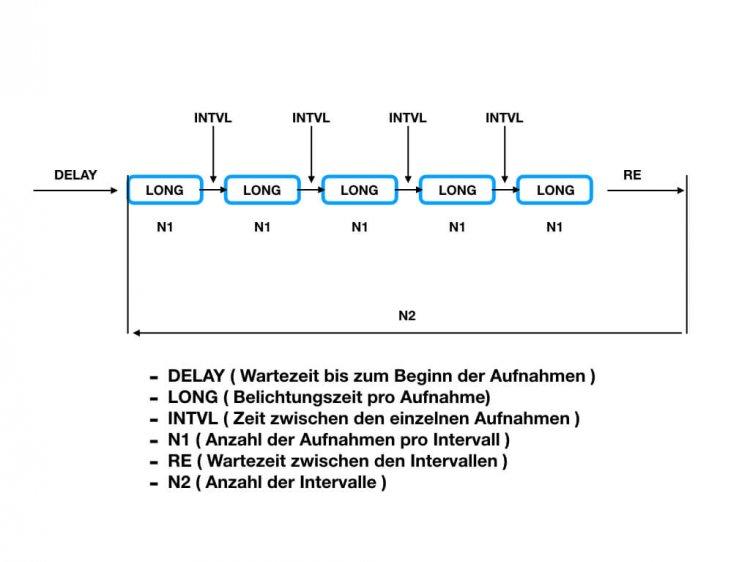 Test Fernauslöser Ayex AX-5, (Foto copyright - Frank Weber - Berlin - fotologbuch.de) - Schema Zeitgesteuerte Aufnahmen
