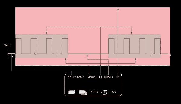 Schaubild Intervallschaltung Funkauslöser Hähnel GIGA T Pro 2
