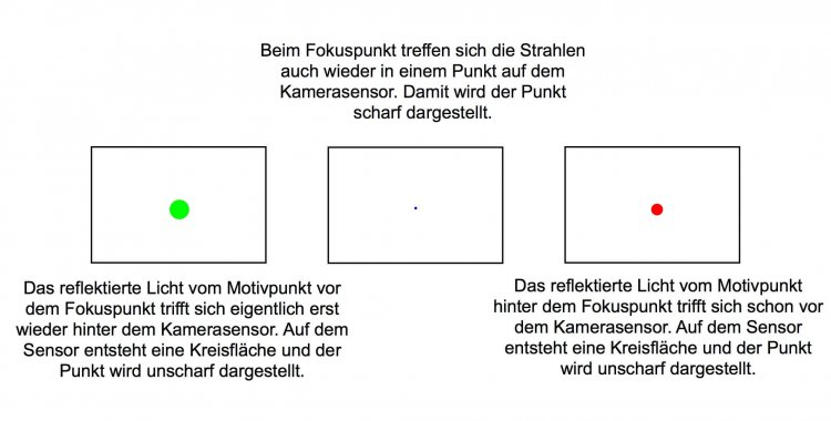 Strahlengang und Schärfentiefe auf dem Sensor - Prinzipskizze, (Foto copyright - Frank Weber - Berlin - fotologbuch.de)